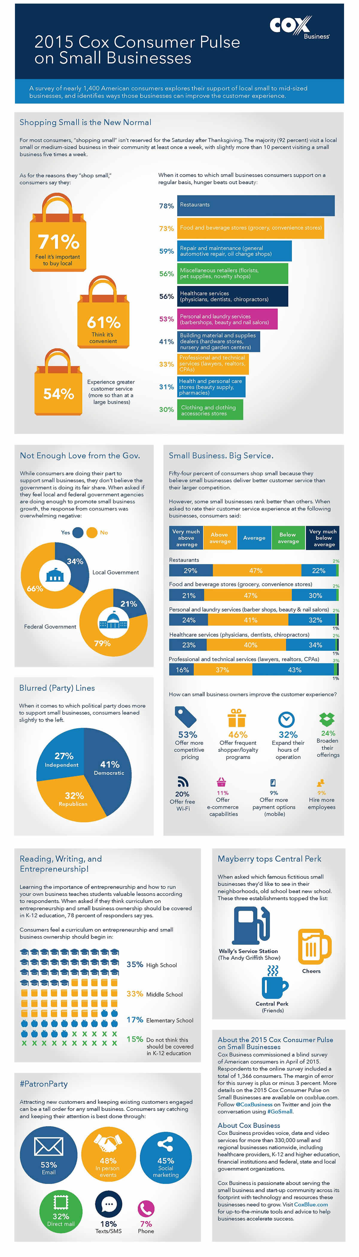 Cox Business Small Business Survey 2015