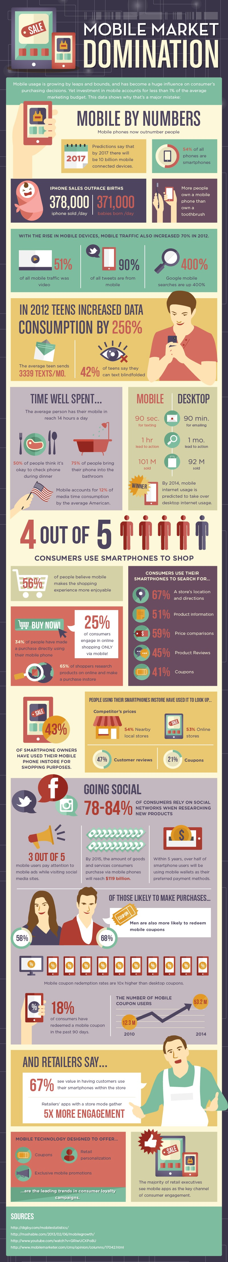 mobile market infographic