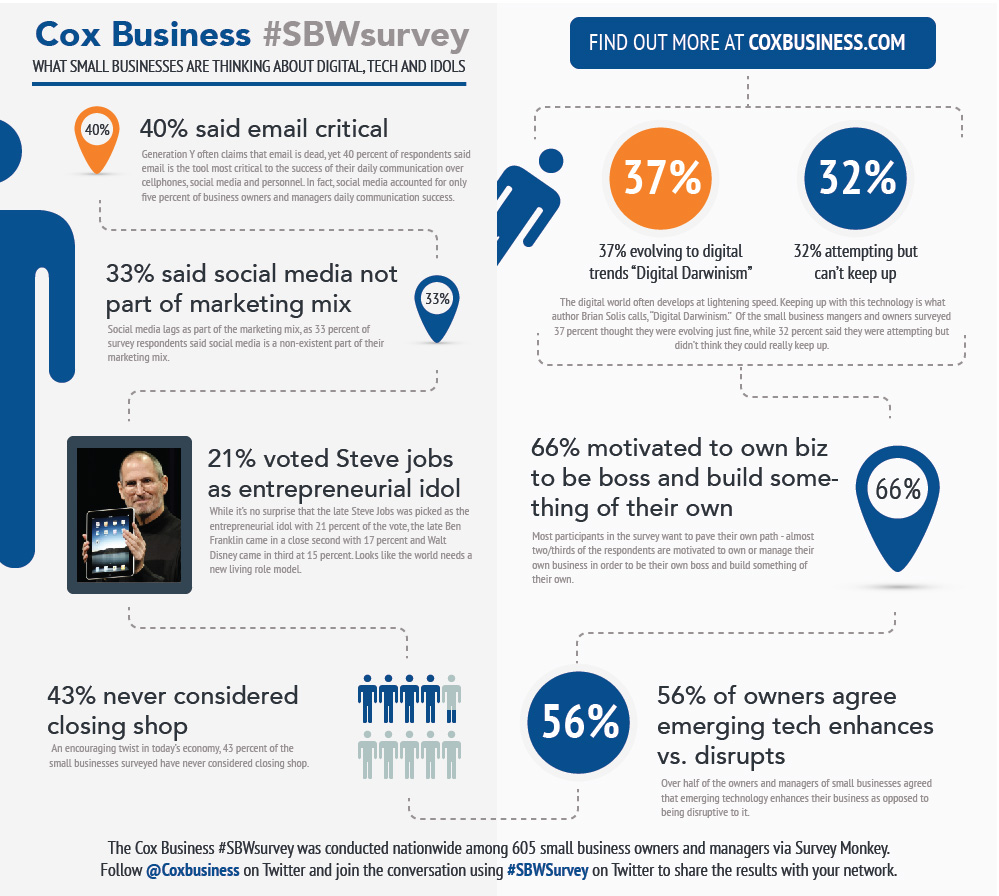 Cox Business Survey Reveals what's on the minds of small businesses