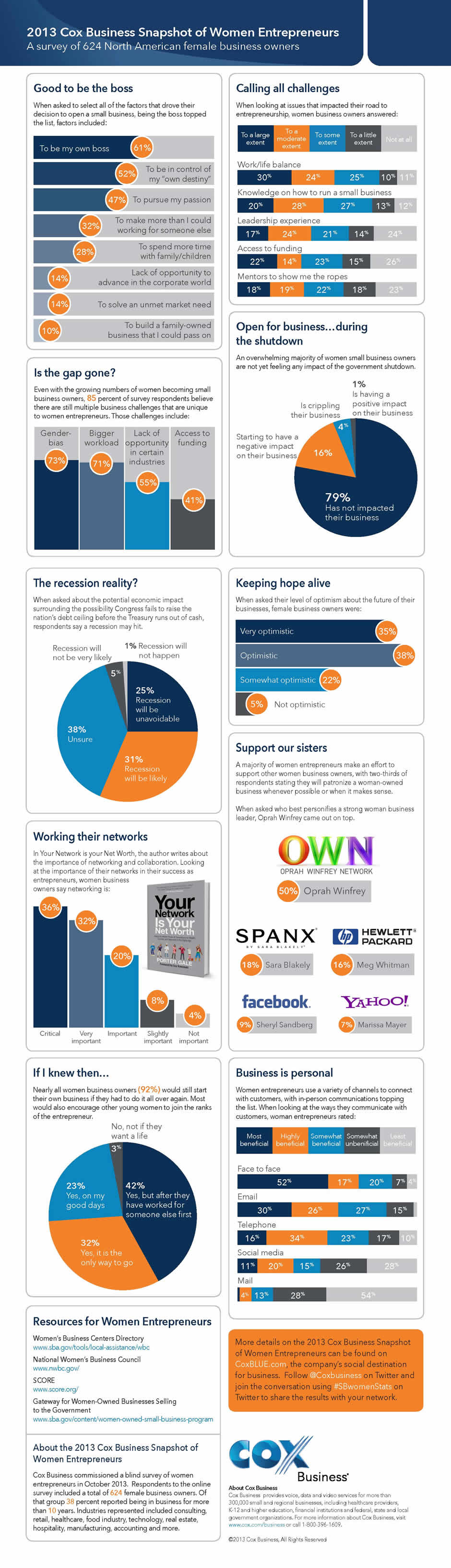 COX Women Small Biz Survey Infographic