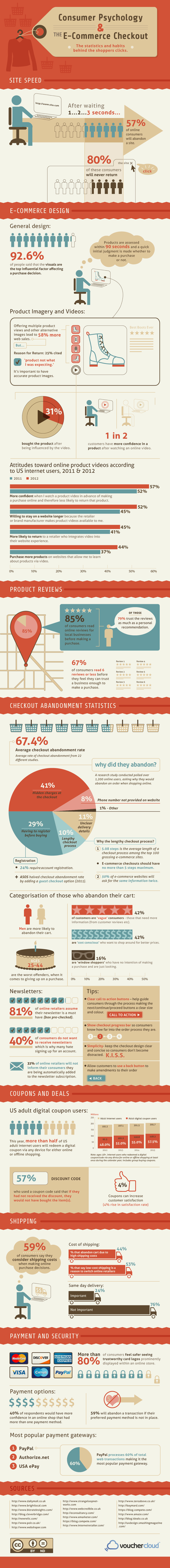 Consumer Psychology and The Ecommerce Checkout-Stats Behind the Clicks [Infographic]