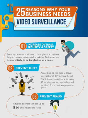 Benefits of security cameras and video surveillance